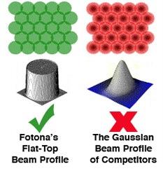 Fotona Flat Top vs Gaussian Beam